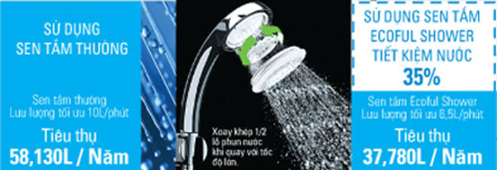 inax cong nghe ecoful shower